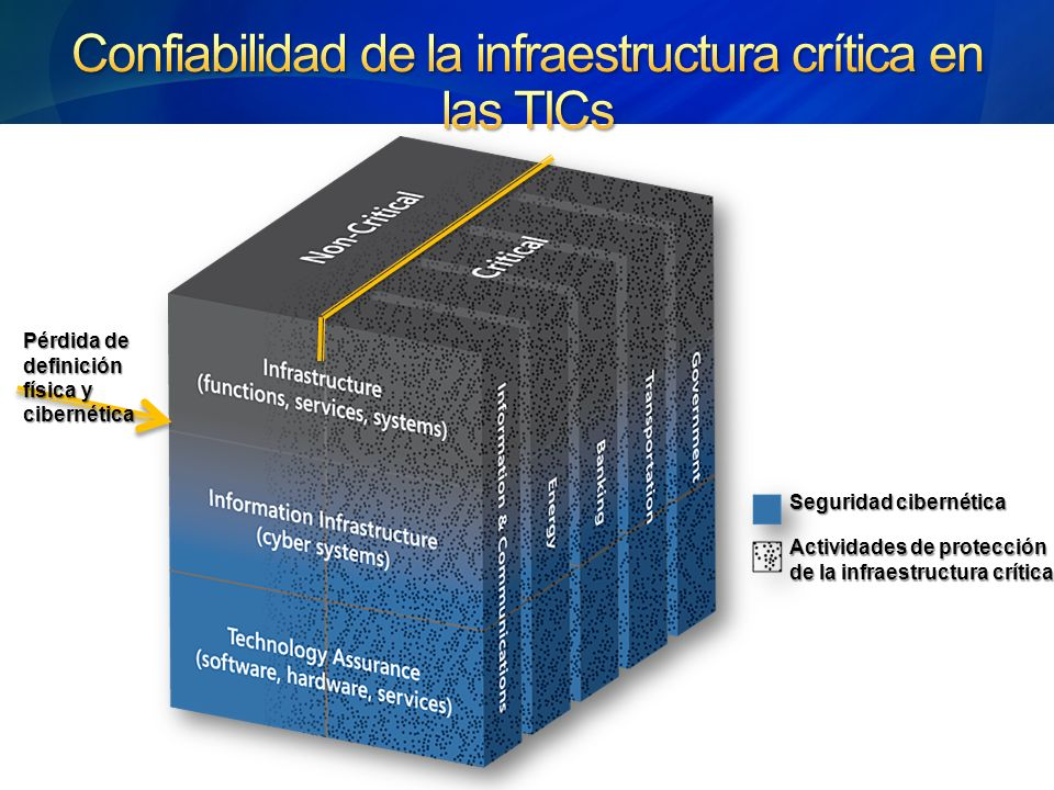Seguridad cibernética Actividades de protección de la infraestructura crítica Pérdida de definición física y cibernética