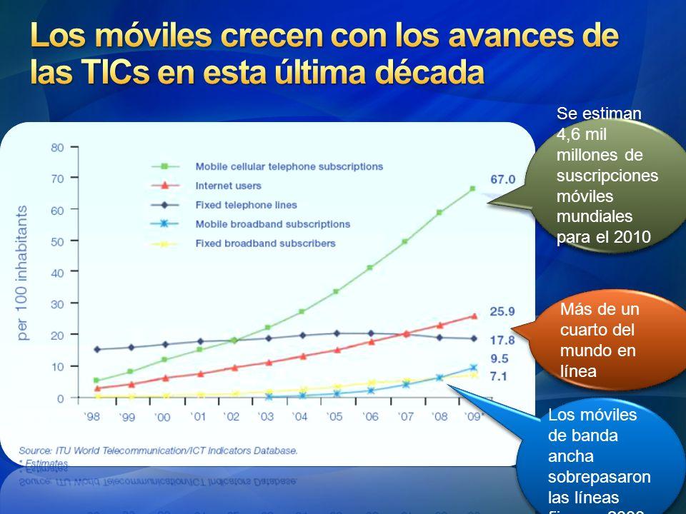 Se estiman 4,6 mil millones de suscripciones móviles mundiales para el 2010 Se estiman 4,6 mil millones de suscripciones móviles mundiales para el 201