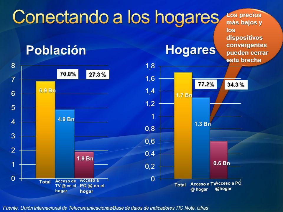 Los precios más bajos y los dispositivos convergentes pueden cerrar esta brecha 70.8% 27.3 % 77.2% 34.3 % Fuente: Unión Internacional de Telecomunicac