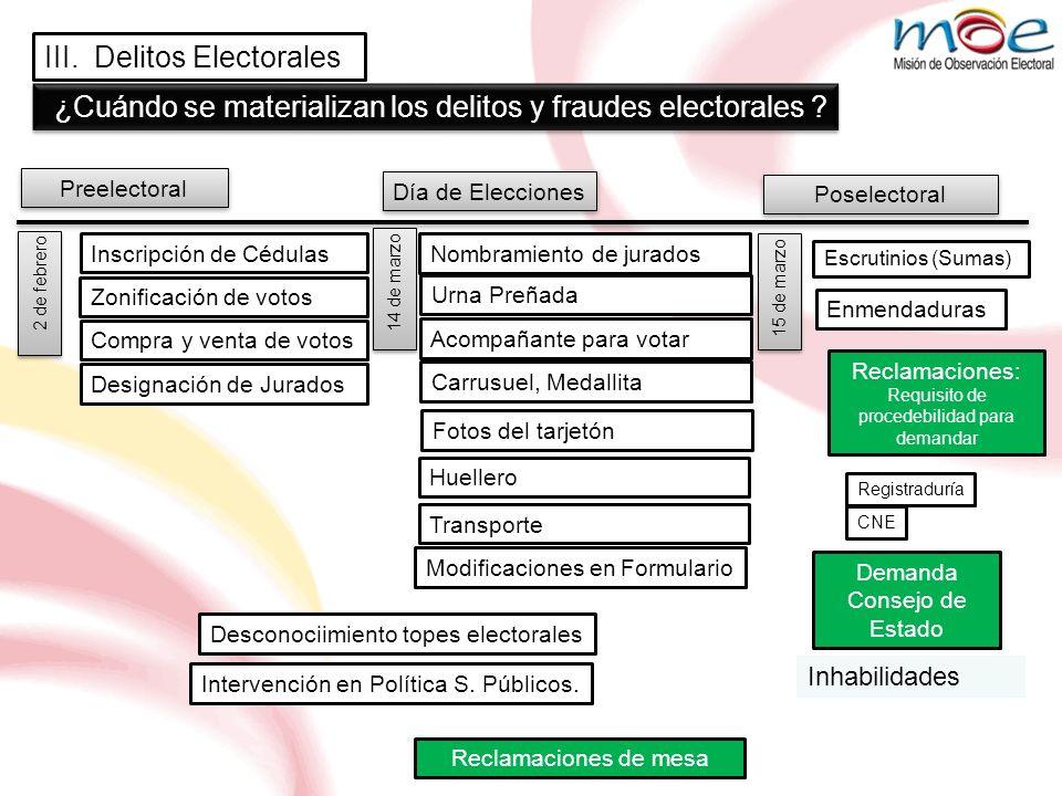 Preelectoral Día de Elecciones Poselectoral ¿Cuándo se materializan los delitos y fraudes electorales ? Inscripción de Cédulas Compra y venta de votos