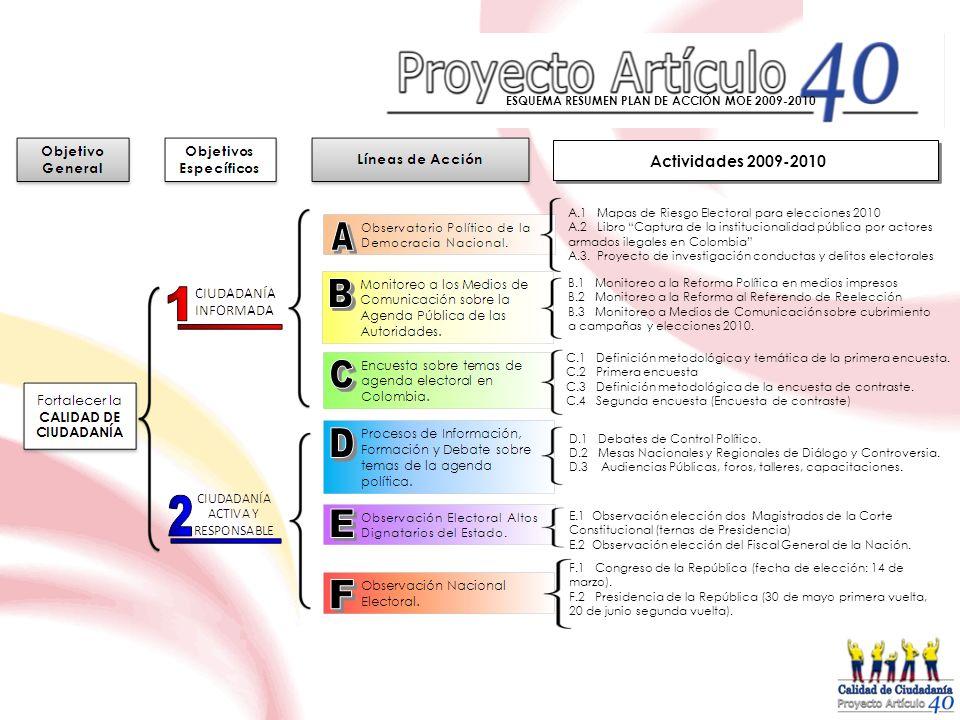 ESQUEMA RESUMEN PLAN DE ACCIÓN MOE 2009-2010 Actividades 2009-2010 A.1 Mapas de Riesgo Electoral para elecciones 2010 A.2 Libro Captura de la instituc