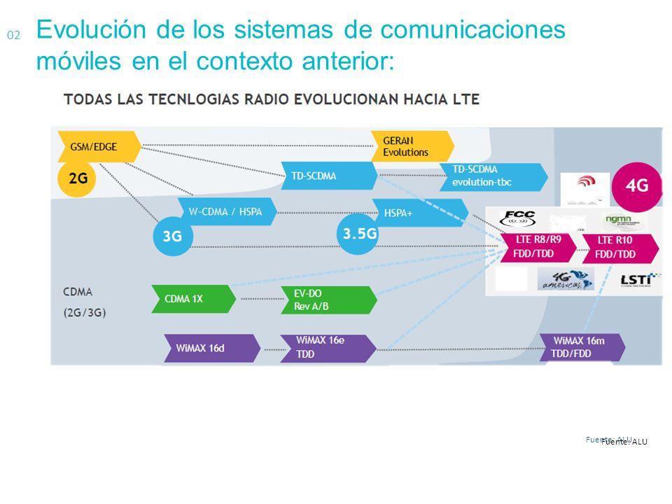 CARACTERISTICAS TECNOLOGICAS DE LTE. COMO. 03