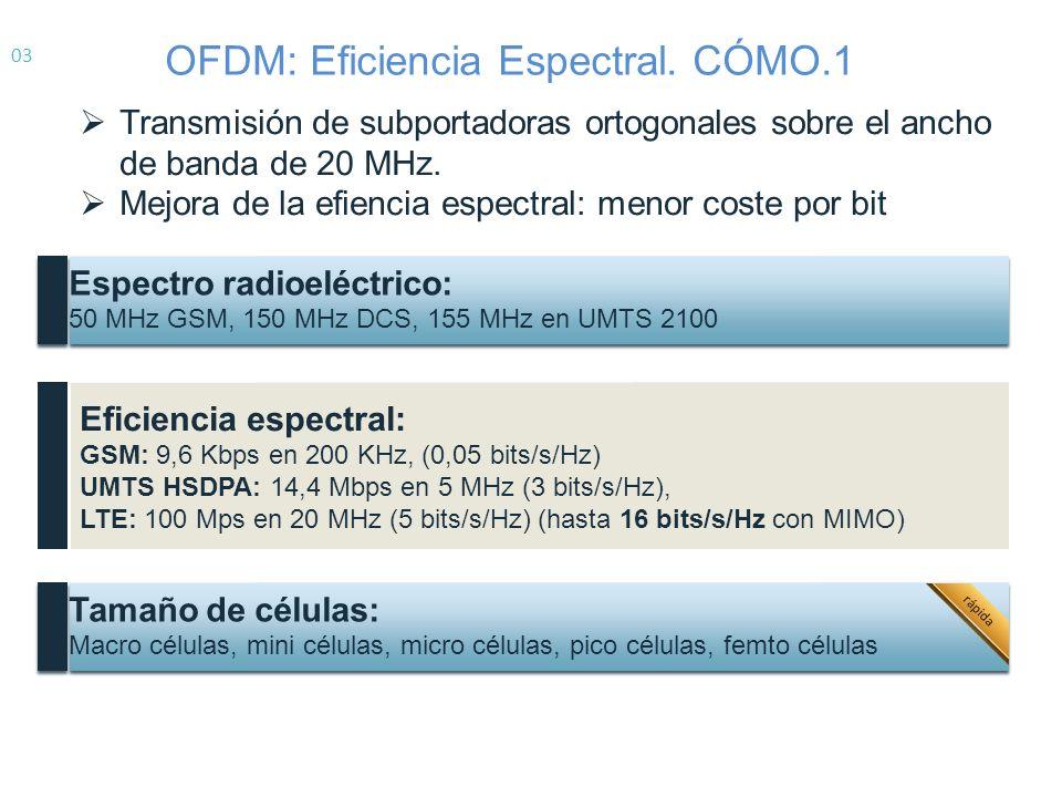 Situación actual del reparto de espectro en España.