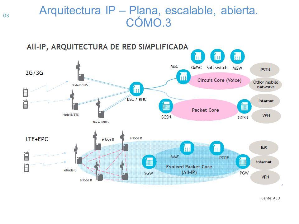 SON.Self Organizing & Optimizing Network.