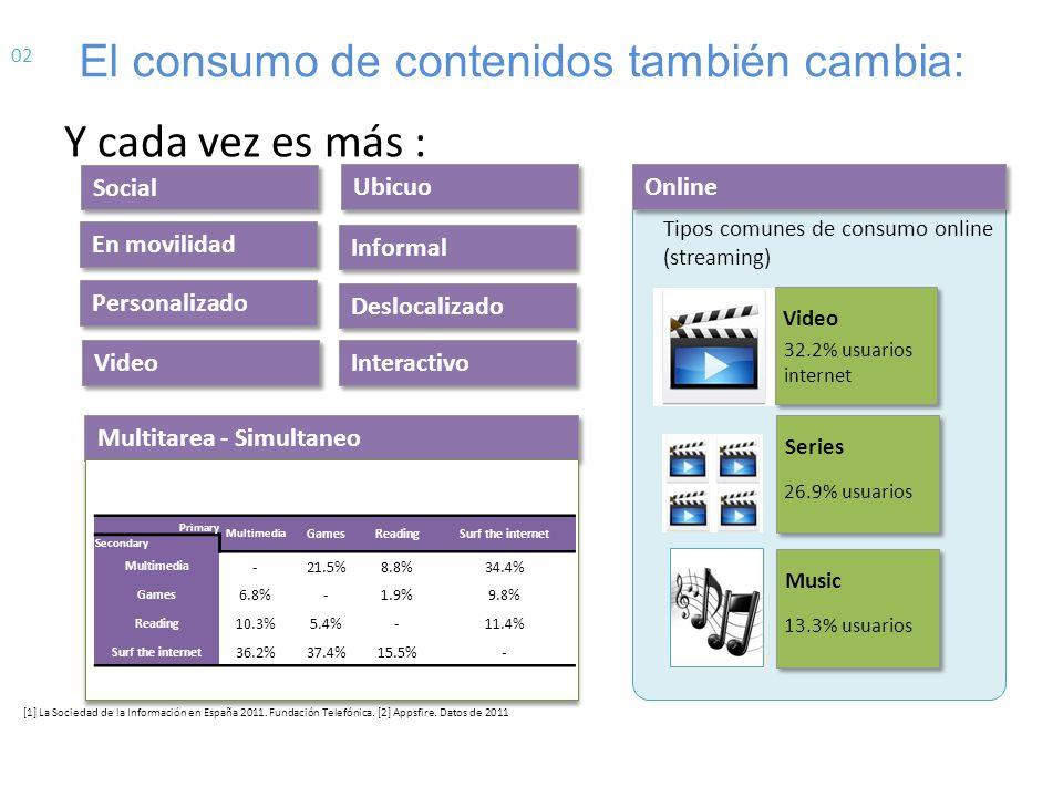 Mientras se accede con más dispositivos: [1] La Sociedad de la Información en España 2011.