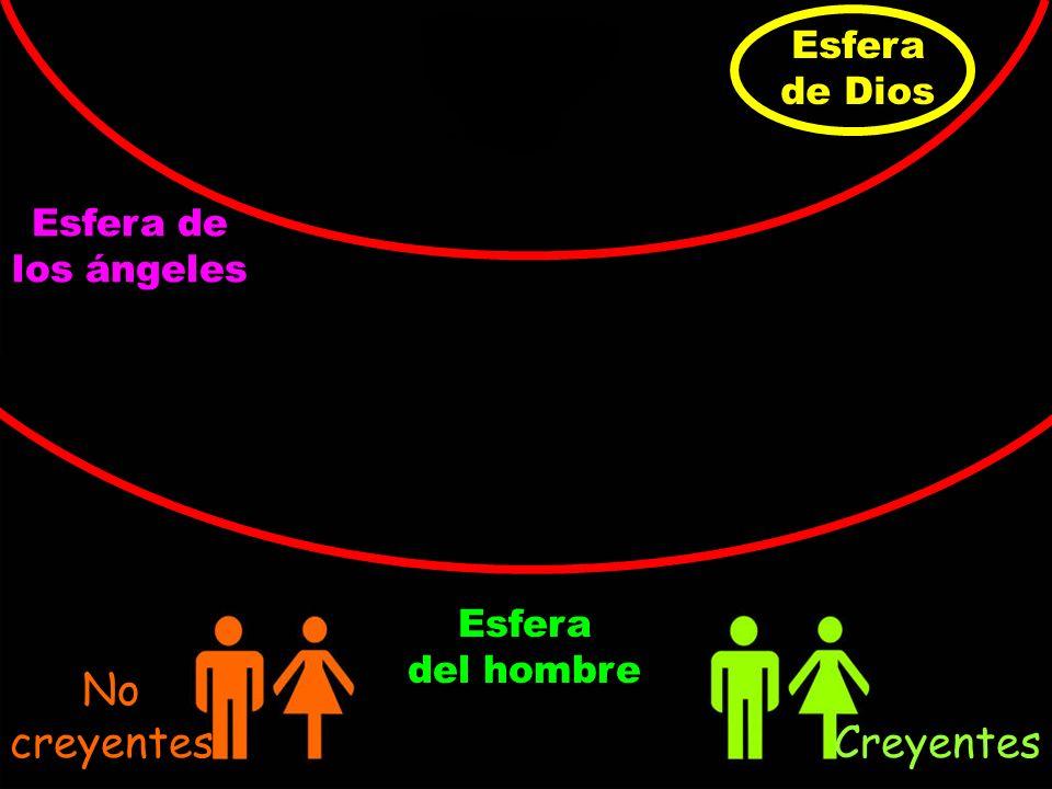Esfera de Dios Esfera de los ángeles Esfera del hombre No creyentes Creyentes