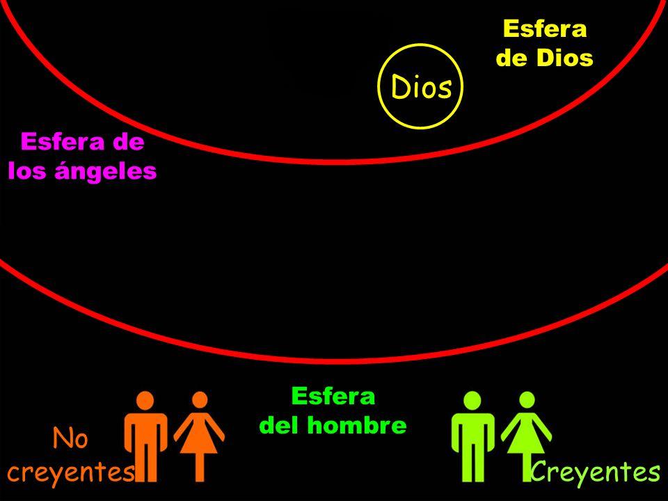 Dios Esfera de Dios Esfera de los ángeles Esfera del hombre No creyentes Creyentes