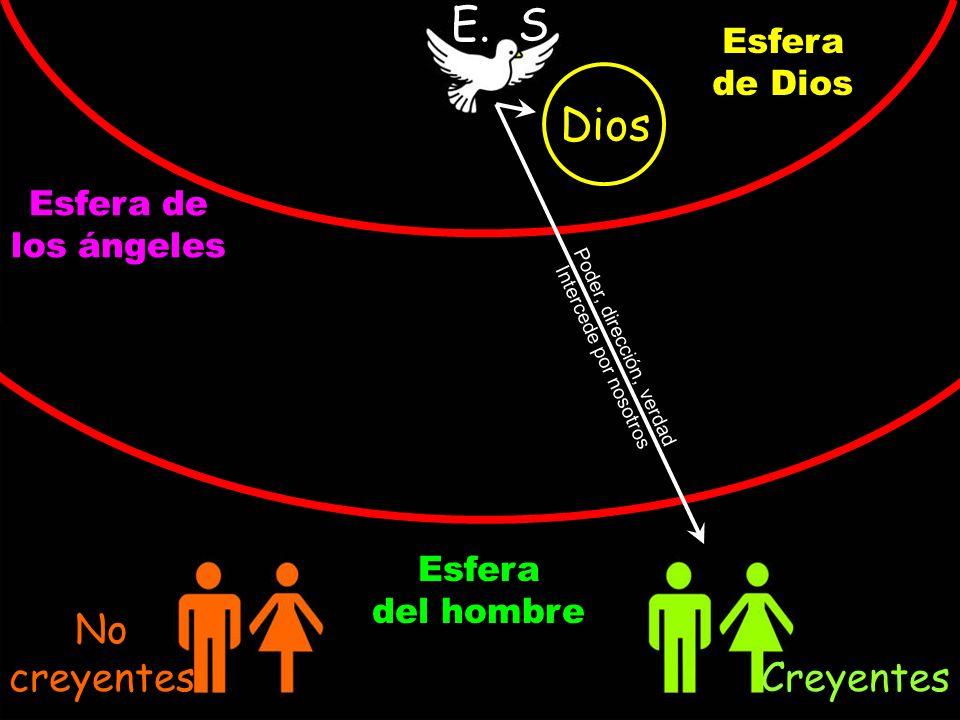 Dios E. S. Esfera de Dios Esfera de los ángeles Esfera del hombre No creyentes Creyentes Poder, dirección, verdad Intercede por nosotros