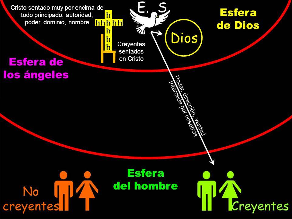 Cristo sentado muy por encima de todo principado, autoridad, poder, dominio, nombre Creyentes sentados en Cristo Dios E. S. Esfera de Dios Esfera de l