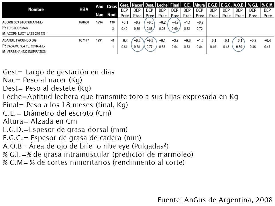 Gest= Largo de gestación en días Nac= Peso al nacer (Kg) Dest= Peso al destete (Kg) Leche=Aptitud lechera que transmite toro a sus hijas expresada en Kg Final= Peso a los 18 meses (final, Kg) C.E.= Diámetro del escroto (Cm) Altura= Alzada en Cm E.G.D.=Espesor de grasa dorsal (mm) E.G.C.= Espesor de grasa de cadera (mm) A.O.B= Área de ojo de bife o ribe eye (Pulgadas 2 ) % G.I.=% de grasa intramuscular (predictor de marmoleo) % C.M= % de cortes minoritarios (rendimiento al corte) Fuente: AnGus de Argentina, 2008