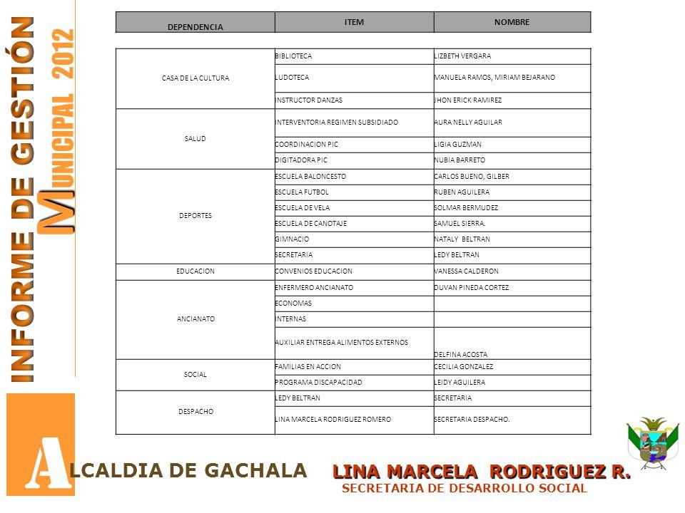 DEPENDENCIA ITEMNOMBRE CASA DE LA CULTURA BIBLIOTECALIZBETH VERGARA LUDOTECAMANUELA RAMOS, MIRIAM BEJARANO INSTRUCTOR DANZASJHON ERICK RAMIREZ SALUD INTERVENTORIA REGIMEN SUBSIDIADOAURA NELLY AGUILAR COORDINACION PICLIGIA GUZMAN DIGITADORA PICNUBIA BARRETO DEPORTES ESCUELA BALONCESTOCARLOS BUENO, GILBER ESCUELA FUTBOLRUBEN AGUILERA ESCUELA DE VELASOLMAR BERMUDEZ ESCUELA DE CANOTAJESAMUEL SIERRA.