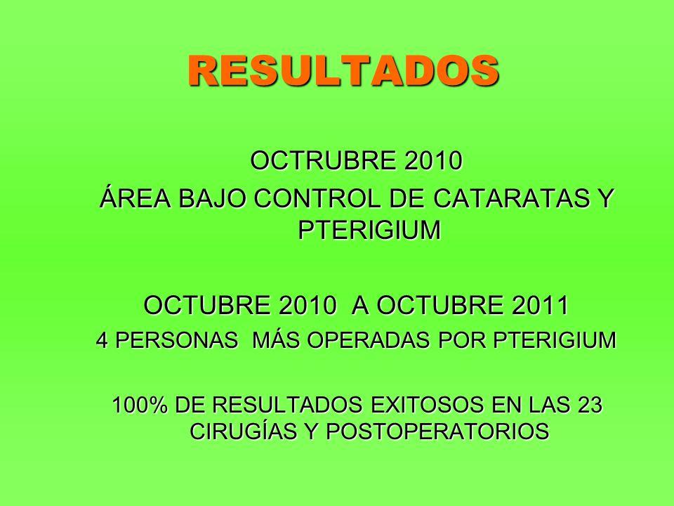 RESULTADOS OCTRUBRE 2010 ÁREA BAJO CONTROL DE CATARATAS Y PTERIGIUM OCTUBRE 2010 A OCTUBRE 2011 4 PERSONAS MÁS OPERADAS POR PTERIGIUM 100% DE RESULTADOS EXITOSOS EN LAS 23 CIRUGÍAS Y POSTOPERATORIOS