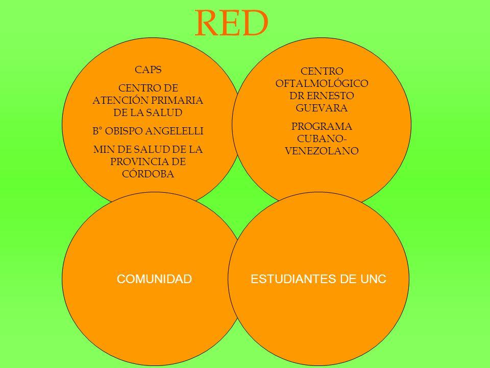 CAPS CENTRO DE ATENCIÓN PRIMARIA DE LA SALUD B° OBISPO ANGELELLI MIN DE SALUD DE LA PROVINCIA DE CÓRDOBA CENTRO OFTALMOLÓGICO DR ERNESTO GUEVARA PROGRAMA CUBANO- VENEZOLANO RED COMUNIDADESTUDIANTES DE UNC