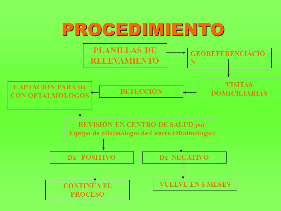 PROCEDIMIENTO PLANILLAS DE RELEVAMIENTO GEOREFERENCIACIÓ N VISITAS DOMICILIARIAS DETECCIÓN CAPTACIÓN PARA Dx CON OFTALMÓLOGOS REVISIÓN EN CENTRO DE SALUD por Equipo de oftalmólogos de Centro Oftalmológico Dx POSITIVODx NEGATIVO VUELVE EN 6 MESES CONTINÚA EL PROCESO