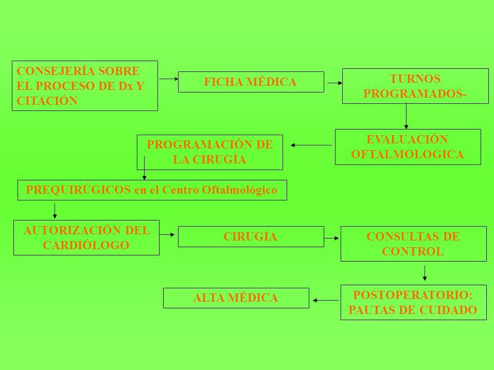 CONSEJERÍA SOBRE EL PROCESO DE Dx Y CITACIÓN FICHA MÉDICA TURNOS PROGRAMADOS- EVALUACIÓN OFTALMOLOGICA PROGRAMACIÓN DE LA CIRUGÍA PREQUIRÚGICOS en el Centro Oftalmológico AUTORIZACIÓN DEL CARDIÓLOGO CIRUGÍA POSTOPERATORIO: PAUTAS DE CUIDADO CONSULTAS DE CONTROL ALTA MÉDICA