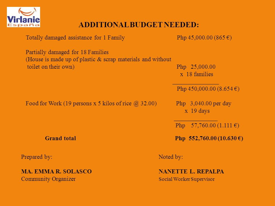 ADDITIONAL BUDGET NEEDED: Totally damaged assistance for 1 Family Php 45,000.00 (865 ) Partially damaged for 18 Families (House is made up of plastic & scrap materials and without toilet on their own) Php 25,000.00 x 18 families _______________ Php 450,000.00 (8.654 ) Food for Work (19 persons x 5 kilos of rice @ 32.00) Php 3,040.00 per day x 19 days ______________ Php 57,760.00 (1.111 ) Grand total Php 552,760.00 (10.630 ) Prepared by:Noted by: MA.