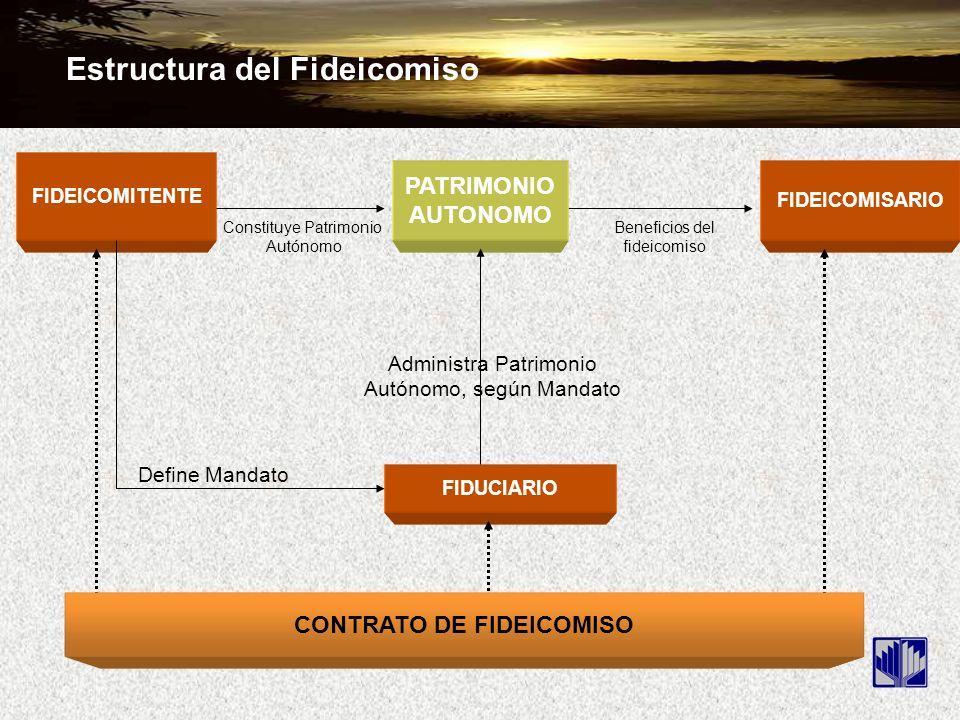 FIDEICOMITENTE FIDEICOMISARIO FIDUCIARIO CONTRATO DE FIDEICOMISO Beneficios del fideicomiso PATRIMONIO AUTONOMO Constituye Patrimonio Autónomo Define Mandato Administra Patrimonio Autónomo, según Mandato Estructura del Fideicomiso