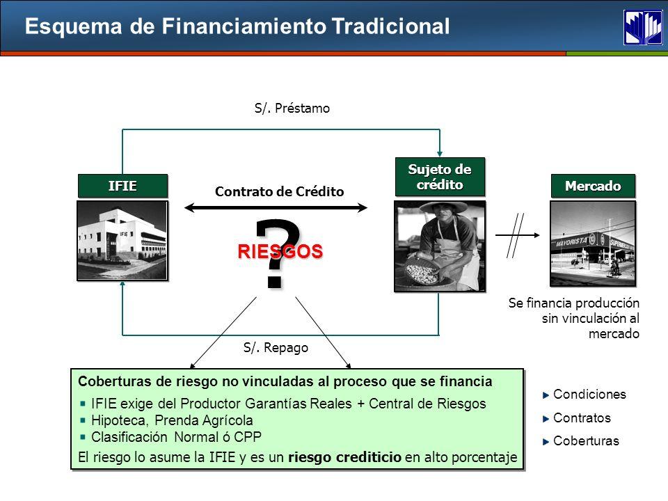 Esquema de Financiamiento Tradicional S/.Préstamo S/.
