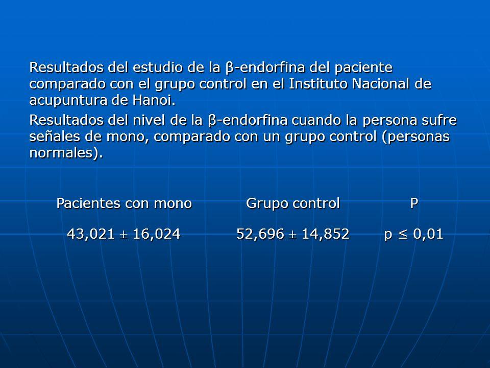Pacientes con mono Grupo control P 43,021 ± 16,024 52,696 ± 14,852 p 0,01 Resultados del estudio de la β-endorfina del paciente comparado con el grupo