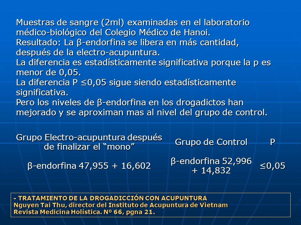 Grupo Electro-acupuntura después de finalizar el mono Grupo de Control P β-endorfina 47,955 + 16,602 β-endorfina 52,996 + 14,832 0,05 Muestras de sang