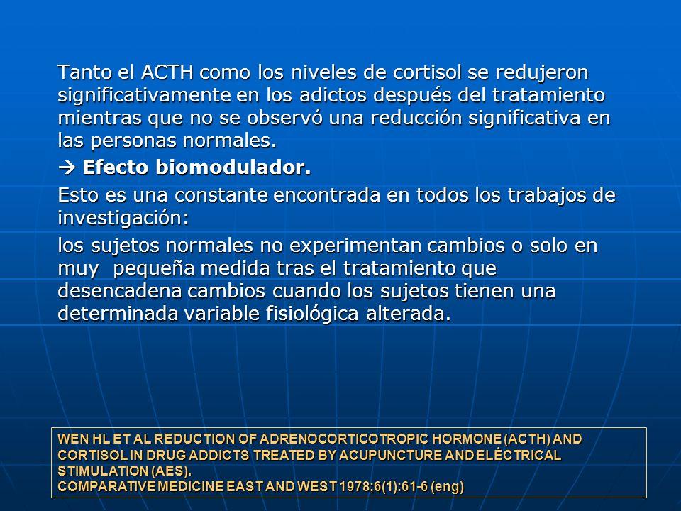 Tanto el ACTH como los niveles de cortisol se redujeron significativamente en los adictos después del tratamiento mientras que no se observó una reduc