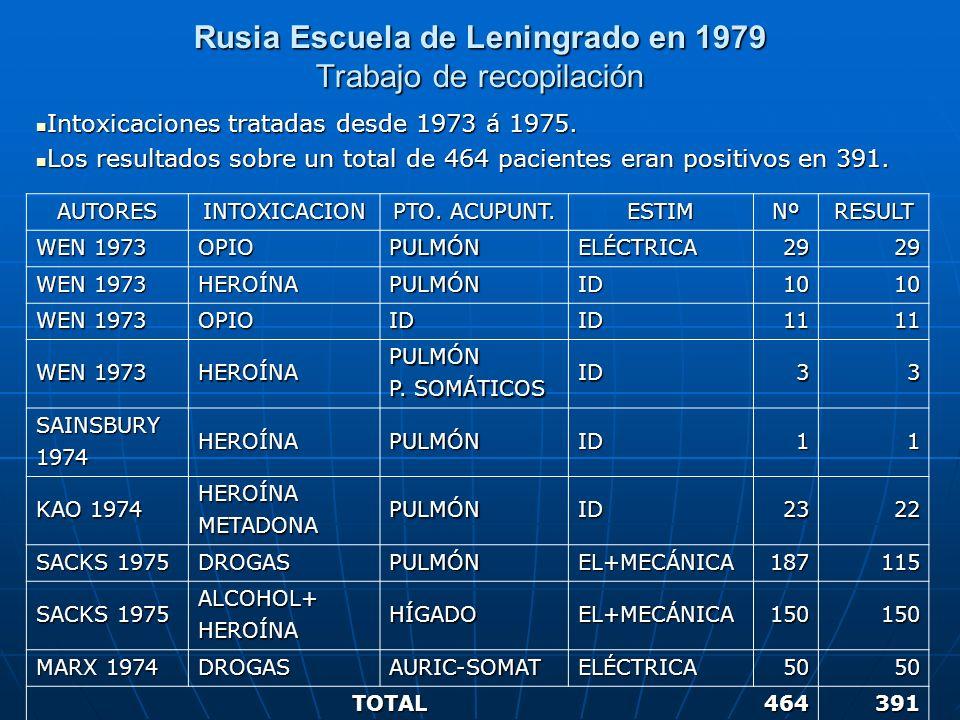 Rusia Escuela de Leningrado en 1979 Trabajo de recopilación Intoxicaciones tratadas desde 1973 á 1975. Intoxicaciones tratadas desde 1973 á 1975. Los