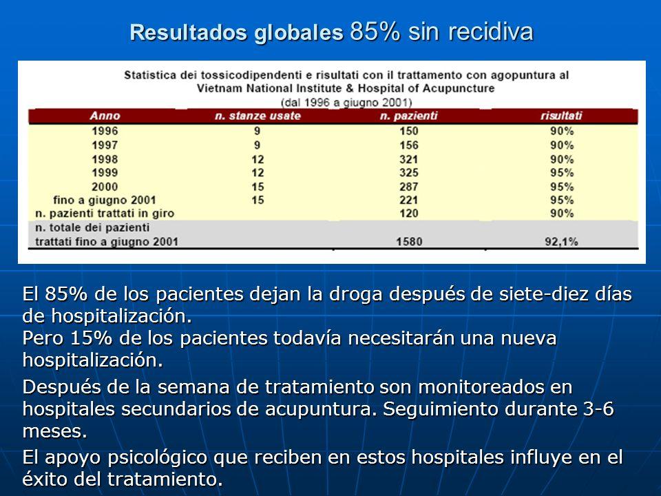Resultados globales 85% sin recidiva El 85% de los pacientes dejan la droga después de siete-diez días de hospitalización. Pero 15% de los pacientes t