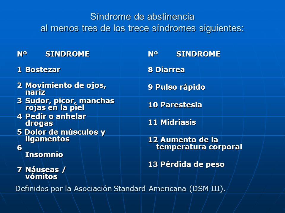 Síndrome de abstinencia al menos tres de los trece síndromes siguientes: NºSINDROME 1Bostezar 2Movimiento de ojos, nariz 3Sudor, picor, manchas rojas