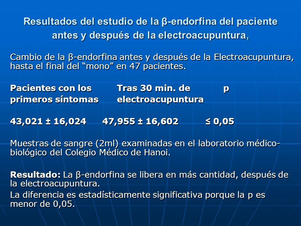 Resultados del estudio de la β-endorfina del paciente antes y después de la electroacupuntura, Cambio de la β-endorfina antes y después de la Electroa