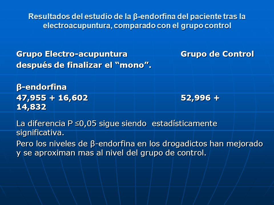 Resultados del estudio de la β-endorfina del paciente tras la electroacupuntura, comparado con el grupo control Grupo Electro-acupuntura Grupo de Cont
