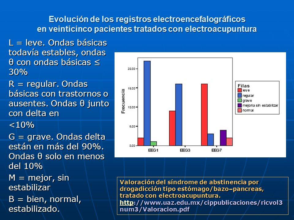 Evolución de los registros electroencefalográficos en veinticinco pacientes tratados con electroacupuntura L = leve. Ondas básicas todavía estables, o