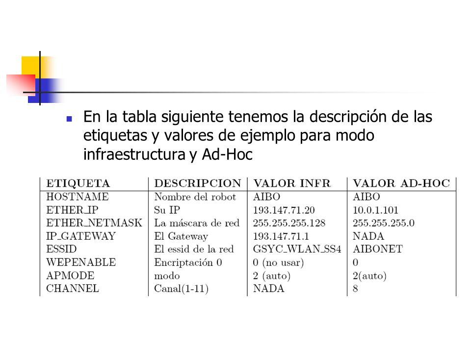 En la tabla siguiente tenemos la descripción de las etiquetas y valores de ejemplo para modo infraestructura y Ad-Hoc