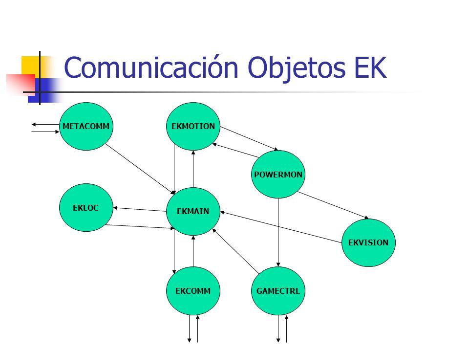 Comunicación Objetos EK EKLOC EKMOTION POWERMON METACOMM EKCOMM EKMAIN GAMECTRL EKVISION
