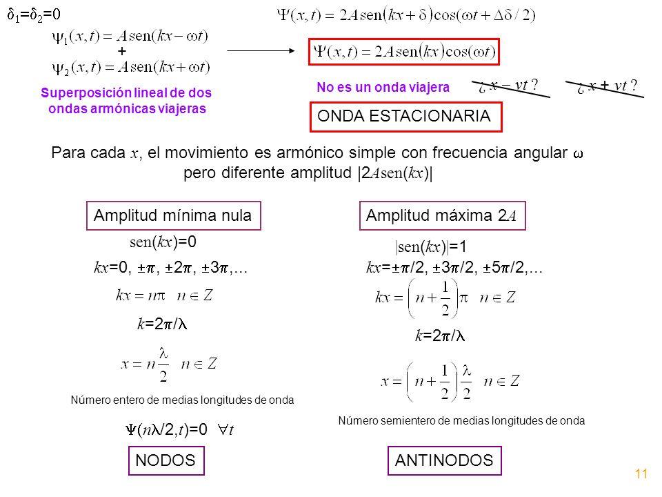 = + Superposición lineal de dos ondas armónicas viajeras No es un onda viajera ¿ x vt ? ¿ x + vt ? ONDA ESTACIONARIA Para cada x, el movimiento es arm