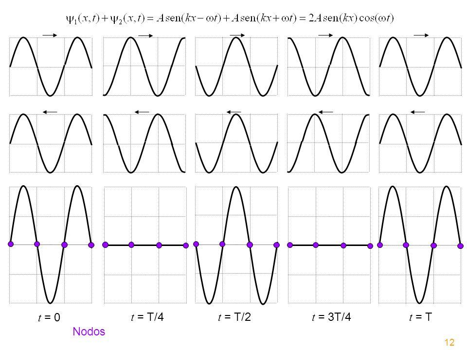 t = 0 t = T/4 t = T/2 t = 3T/4 t = T Nodos 12