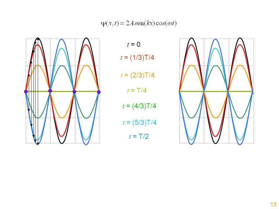 t = 0 t = (1/3)T/4 t = (2/3)T/4 t = T/4 t = (4/3)T/4 t = (5/3)T/4 t = T/2 13