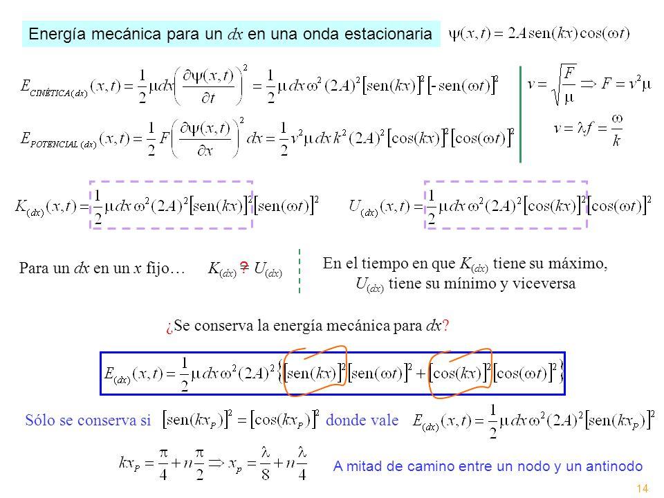 Energía mecánica para un dx en una onda estacionaria K (dx) = U (dx) Para un dx en un x fijo… ? ¿Se conserva la energía mecánica para dx? En el tiempo