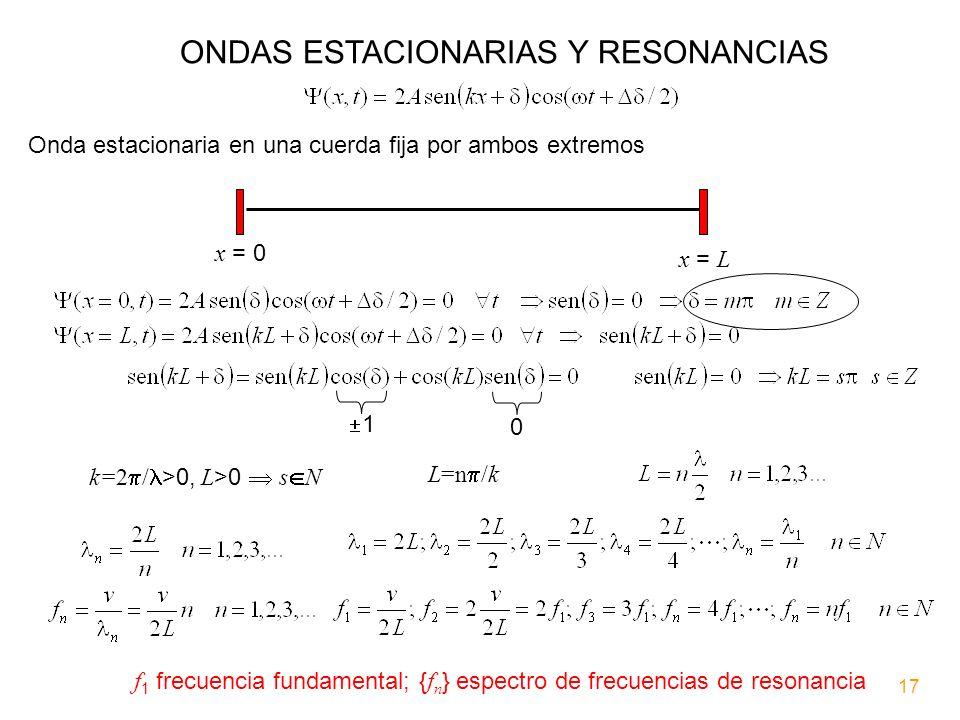 ONDAS ESTACIONARIAS Y RESONANCIAS Onda estacionaria en una cuerda fija por ambos extremos x = 0 x = L 0 1 k=2 / >0, L >0 s N L=n /k f 1 frecuencia fun