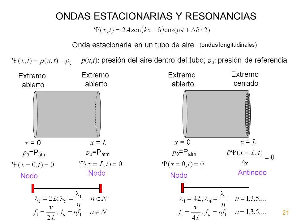 ONDAS ESTACIONARIAS Y RESONANCIAS Onda estacionaria en un tubo de aire p(x,t): presión del aire dentro del tubo; p 0 : presión de referencia Extremo a