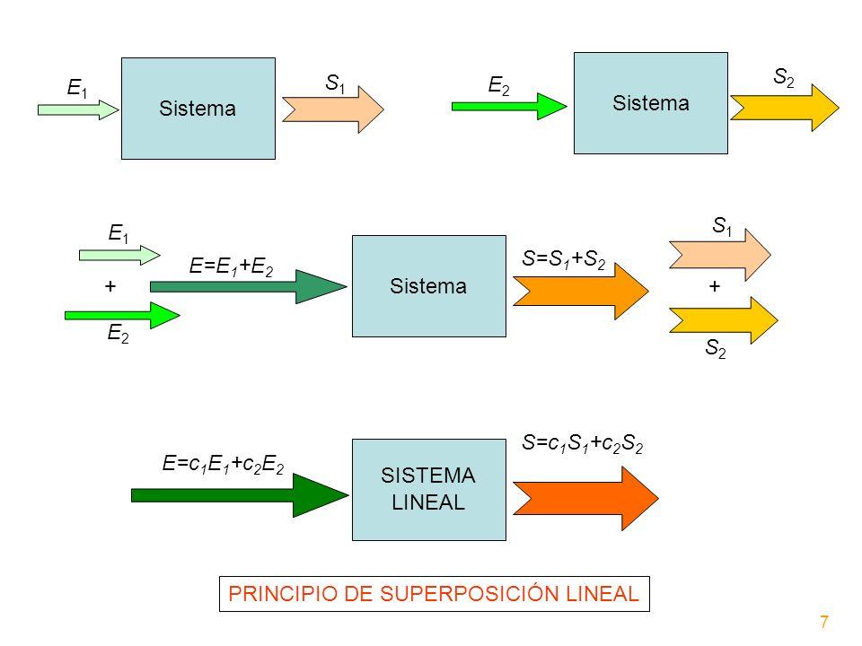 Sistema E1E1 S1S1 E2E2 S2S2 E1E1 E2E2 E=E 1 +E 2 S1S1 S2S2 S=S 1 +S 2 ++ E=c 1 E 1 +c 2 E 2 S=c 1 S 1 +c 2 S 2 SISTEMA LINEAL PRINCIPIO DE SUPERPOSICI