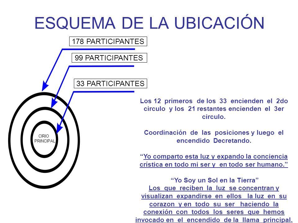 ESQUEMA DE LA UBICACIÓN Los 12 primeros de los 33 encienden el 2do circulo y los 21 restantes encienden el 3er circulo.