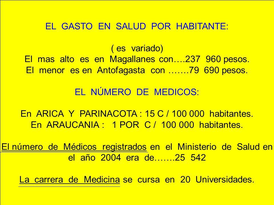 EL GASTO EN SALUD POR HABITANTE: ( es variado) El mas alto es en Magallanes con….237 960 pesos. El menor es en Antofagasta con …….79 690 pesos. EL NÚM