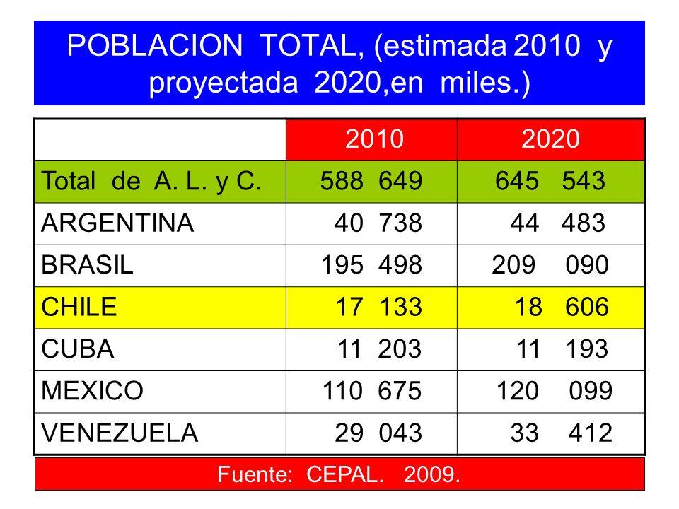 POBLACION TOTAL, (estimada 2010 y proyectada 2020,en miles.) 20102020 Total de A. L. y C.588 649645 543 ARGENTINA 40 738 44 483 BRASIL195 498209 090 C
