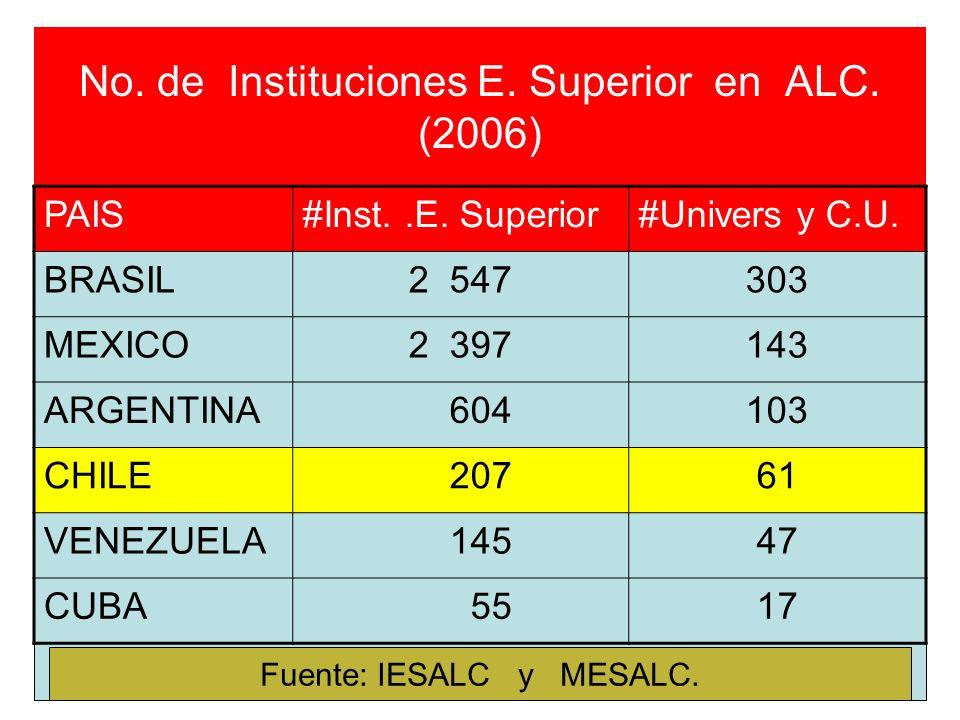 No. de Instituciones E. Superior en ALC. (2006) PAIS#Inst..E. Superior#Univers y C.U. BRASIL2 547303 MEXICO2 397143 ARGENTINA 604103 CHILE 20761 VENEZ