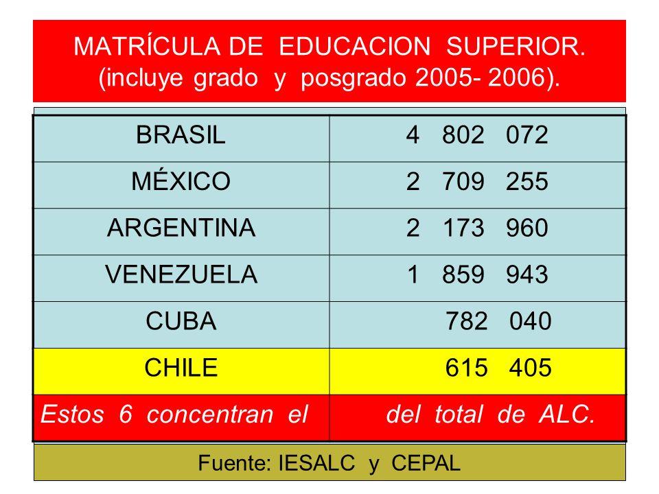 MATRÍCULA DE EDUCACION SUPERIOR. (incluye grado y posgrado 2005- 2006). BRASIL4 802 072 MÉXICO2 709 255 ARGENTINA2 173 960 VENEZUELA1 859 943 CUBA 782