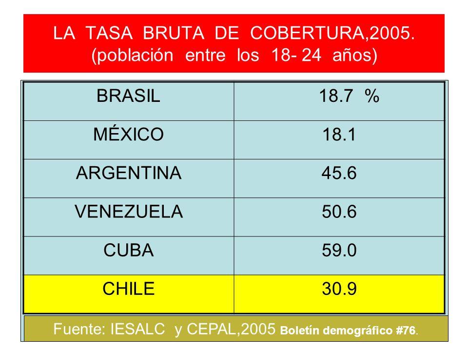 LA TASA BRUTA DE COBERTURA,2005. (población entre los 18- 24 años) BRASIL 18.7 % MÉXICO18.1 ARGENTINA45.6 VENEZUELA50.6 CUBA59.0 CHILE30.9 Fuente: IES