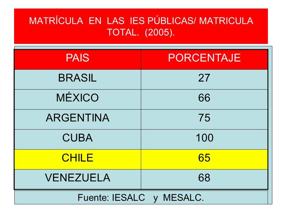 MATRÍCULA EN LAS IES PÚBLICAS/ MATRICULA TOTAL. (2005). PAISPORCENTAJE BRASIL27 MÉXICO66 ARGENTINA75 CUBA100 CHILE65 VENEZUELA68 Fuente: IESALC y MESA