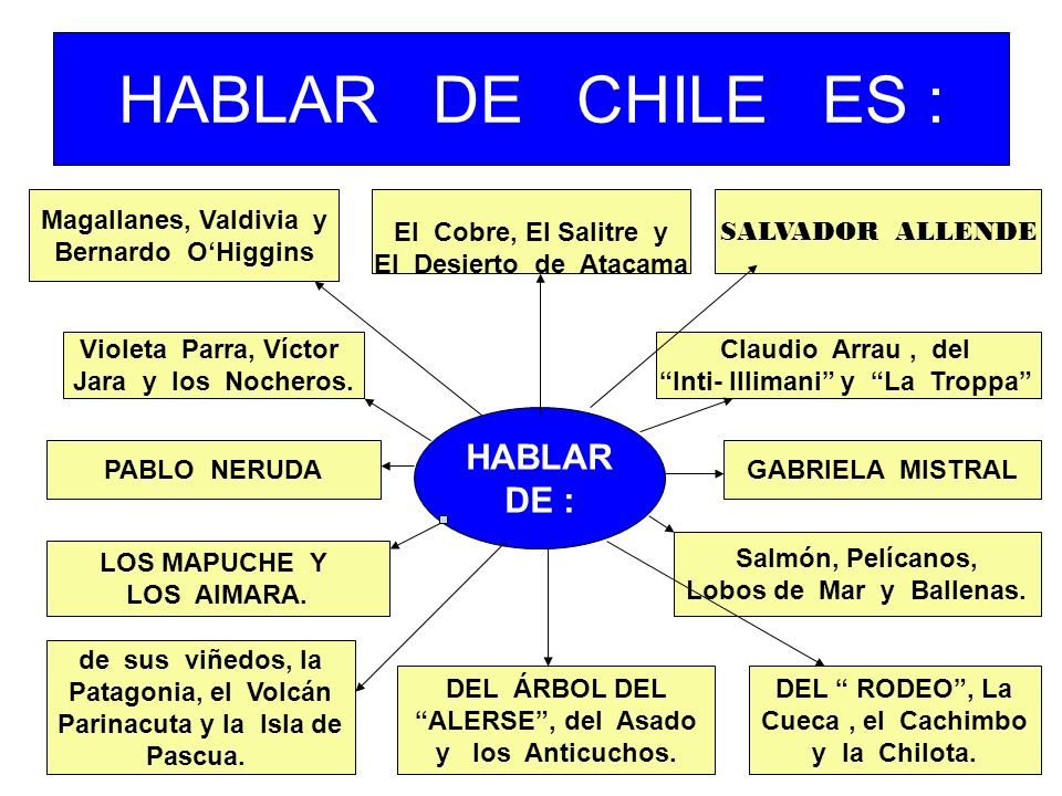 HABLAR DE CHILE ES : HABLAR DE : Magallanes, Valdivia y Bernardo OHiggins El Cobre, El Salitre y El Desierto de Atacama SALVADOR ALLENDE PABLO NERUDAG