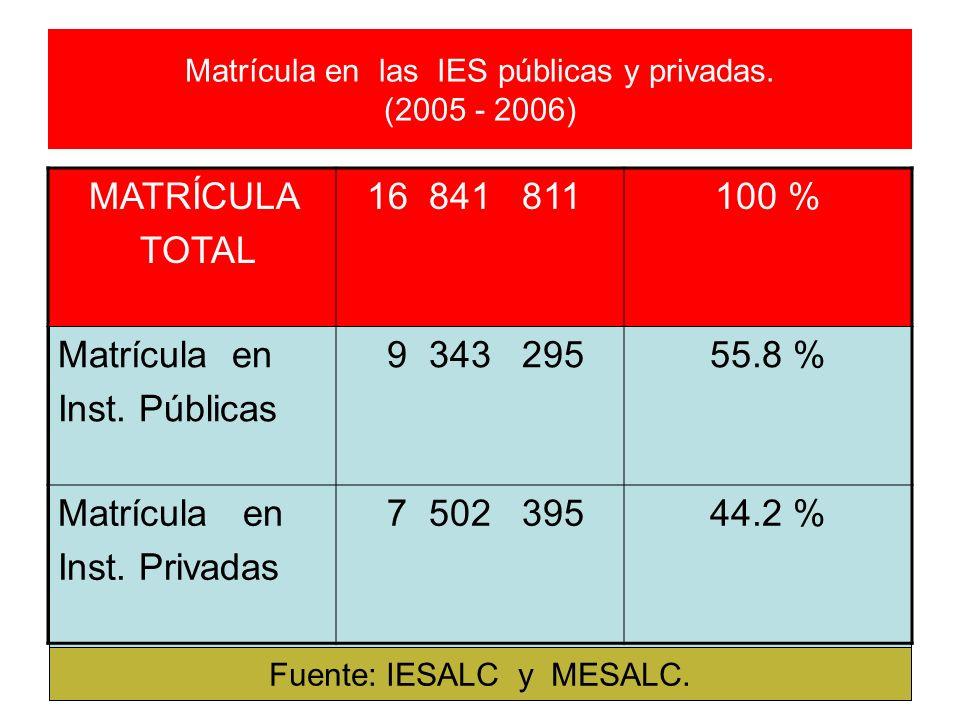 Matrícula en las IES públicas y privadas. (2005 - 2006) MATRÍCULA TOTAL 16 841 811100 % Matrícula en Inst. Públicas 9 343 29555.8 % Matrícula en Inst.