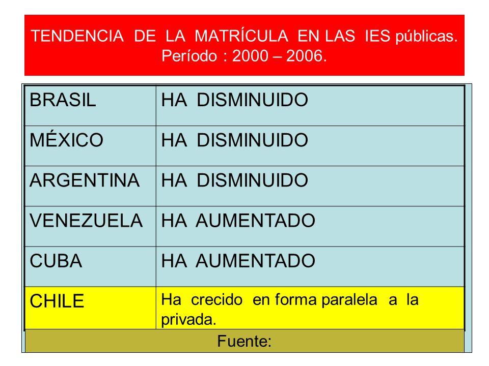 TENDENCIA DE LA MATRÍCULA EN LAS IES públicas. Período : 2000 – 2006. BRASILHA DISMINUIDO MÉXICOHA DISMINUIDO ARGENTINAHA DISMINUIDO VENEZUELAHA AUMEN
